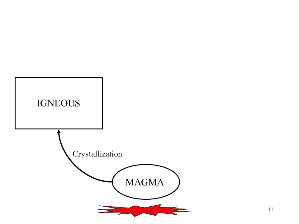 11 MAGMA Crystallization IGNEOUS