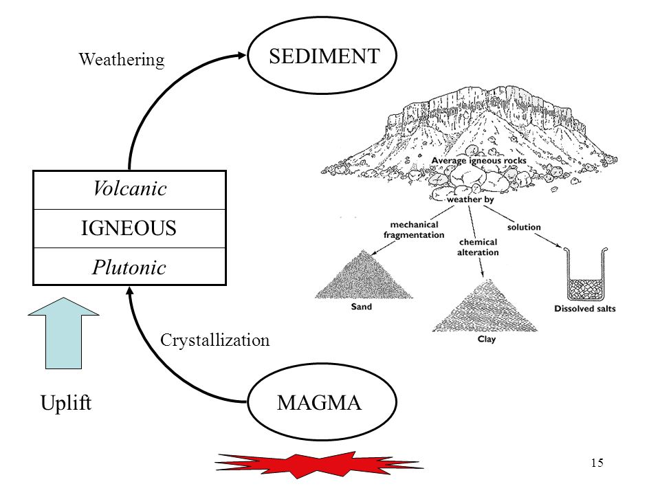 15 MAGMA Volcanic IGNEOUS Plutonic SEDIMENT Uplift Crystallization Weathering SEDIMENT
