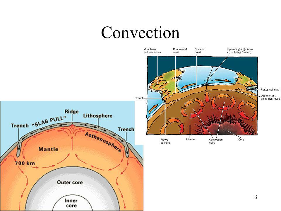 Convection 6