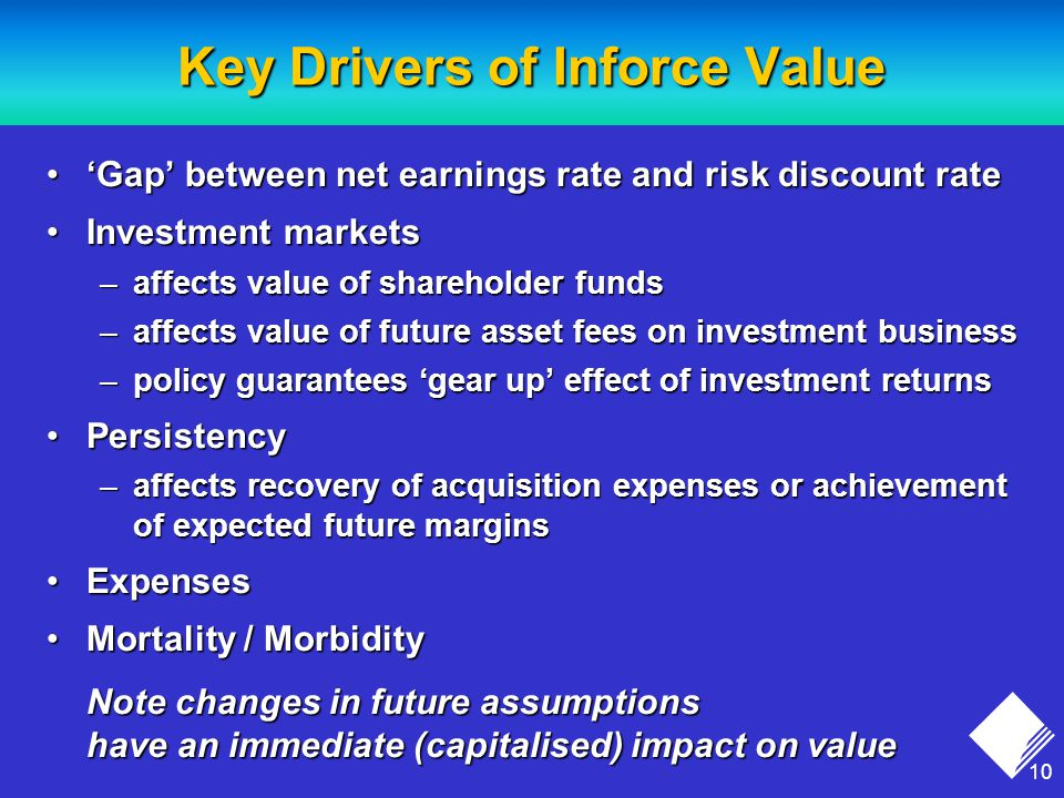 10 Key Drivers of Inforce Value 'Gap' between net earnings rate and risk discount rate'Gap' between net earnings rate and risk discount rate Investment marketsInvestment markets –affects value of shareholder funds –affects value of future asset fees on investment business –policy guarantees 'gear up' effect of investment returns PersistencyPersistency –affects recovery of acquisition expenses or achievement of expected future margins ExpensesExpenses Mortality / MorbidityMortality / Morbidity Note changes in future assumptions have an immediate (capitalised) impact on value