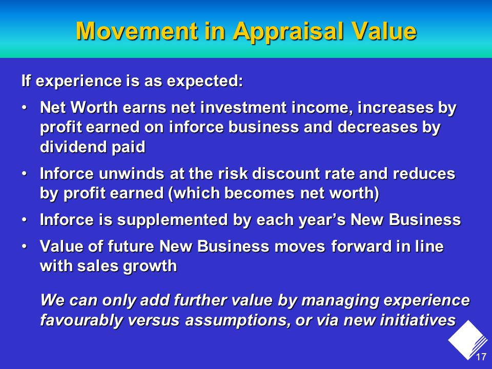 17 Movement in Appraisal Value If experience is as expected: Net Worth earns net investment income, increases by profit earned on inforce business and decreases by dividend paidNet Worth earns net investment income, increases by profit earned on inforce business and decreases by dividend paid Inforce unwinds at the risk discount rate and reduces by profit earned (which becomes net worth)Inforce unwinds at the risk discount rate and reduces by profit earned (which becomes net worth) Inforce is supplemented by each year's New BusinessInforce is supplemented by each year's New Business Value of future New Business moves forward in line with sales growthValue of future New Business moves forward in line with sales growth We can only add further value by managing experience favourably versus assumptions, or via new initiatives