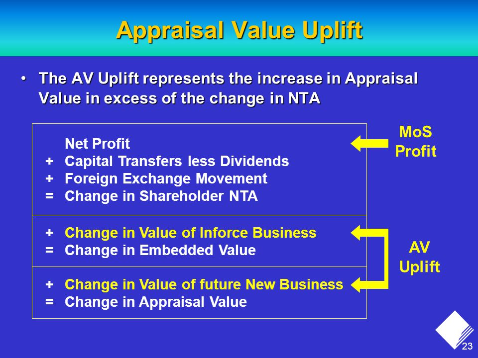 23 Appraisal Value Uplift The AV Uplift represents the increase in Appraisal Value in excess of the change in NTAThe AV Uplift represents the increase in Appraisal Value in excess of the change in NTA Net Profit +Capital Transfers less Dividends +Foreign Exchange Movement =Change in Shareholder NTA +Change in Value of Inforce Business =Change in Embedded Value +Change in Value of future New Business =Change in Appraisal Value AV Uplift MoS Profit