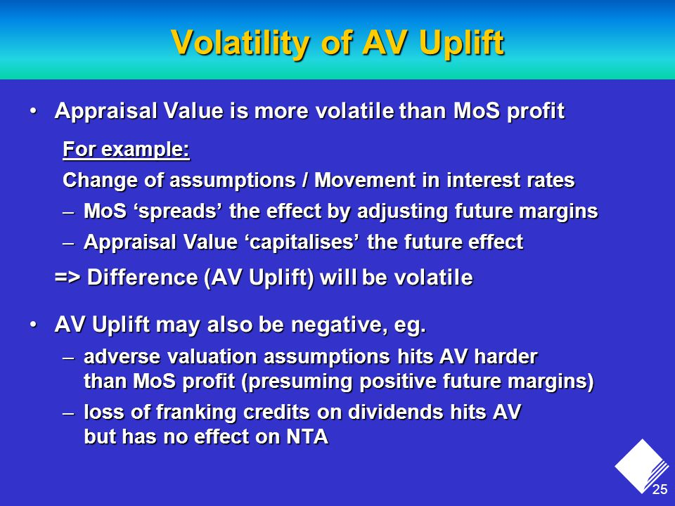 25 Volatility of AV Uplift Appraisal Value is more volatile than MoS profitAppraisal Value is more volatile than MoS profit For example: Change of assumptions / Movement in interest rates –MoS 'spreads' the effect by adjusting future margins –Appraisal Value 'capitalises' the future effect => Difference (AV Uplift) will be volatile AV Uplift may also be negative, eg.AV Uplift may also be negative, eg.