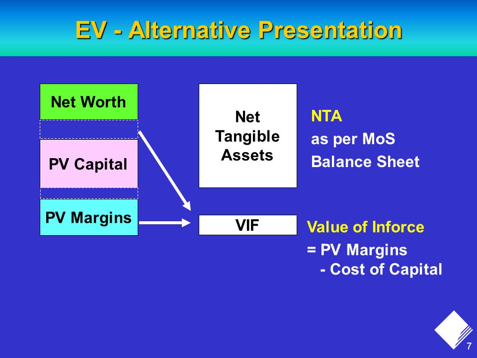 7 EV - Alternative Presentation Net Tangible Assets VIF Net Worth PV Capital PV Margins Net Worth PV Capital PV Margins Value of Inforce = PV Margins - Cost of Capital NTA as per MoS Balance Sheet