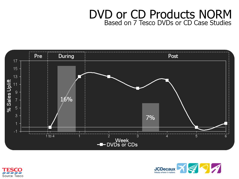DVD or CD Products NORM 16% 7% PreDuring Post Source: Tesco Based on 7 Tesco DVDs or CD Case Studies