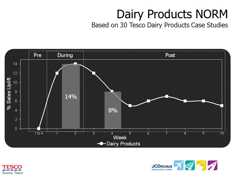 Dairy Products NORM 14% 8% PreDuring Post Source: Tesco Based on 30 Tesco Dairy Products Case Studies