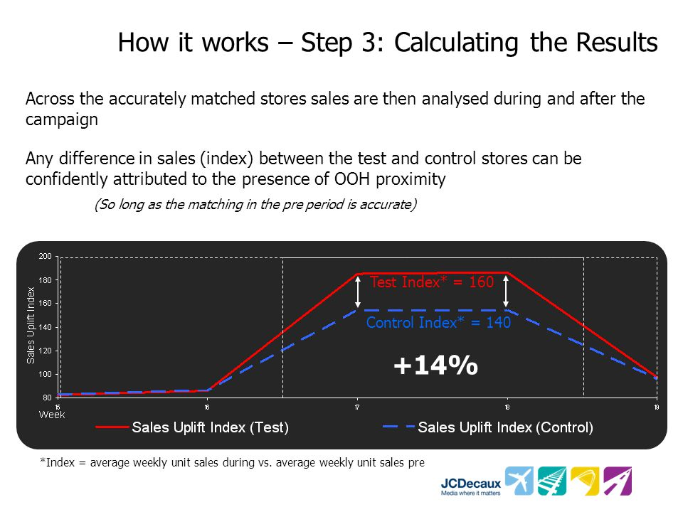 Across the accurately matched stores sales are then analysed during and after the campaign Any difference in sales (index) between the test and contro