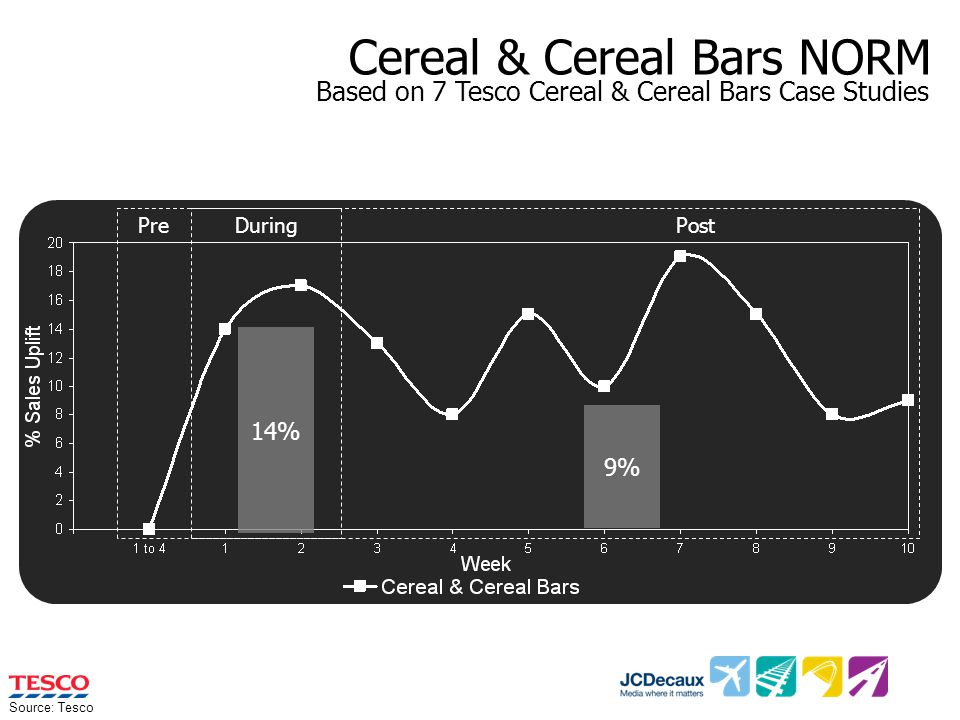 Cereal & Cereal Bars NORM 14% 9% PreDuring Post Source: Tesco Based on 7 Tesco Cereal & Cereal Bars Case Studies