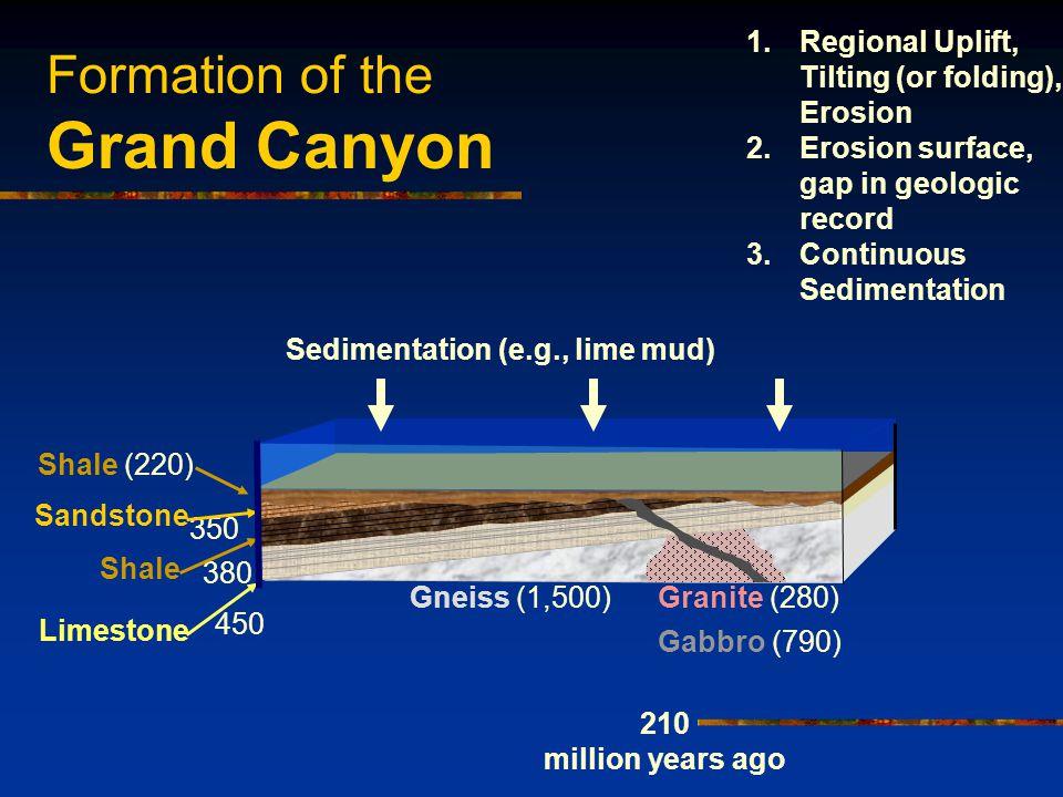 Formation of the Grand Canyon Sedimentation (e.g., lime mud) Shale (220) 210 million years ago 1.Regional Uplift, Tilting (or folding), Erosion 2.Erosion surface, gap in geologic record 3.Continuous Sedimentation 450 380 350 Sandstone Shale Limestone Gneiss (1,500)Granite (280) Gabbro (790)