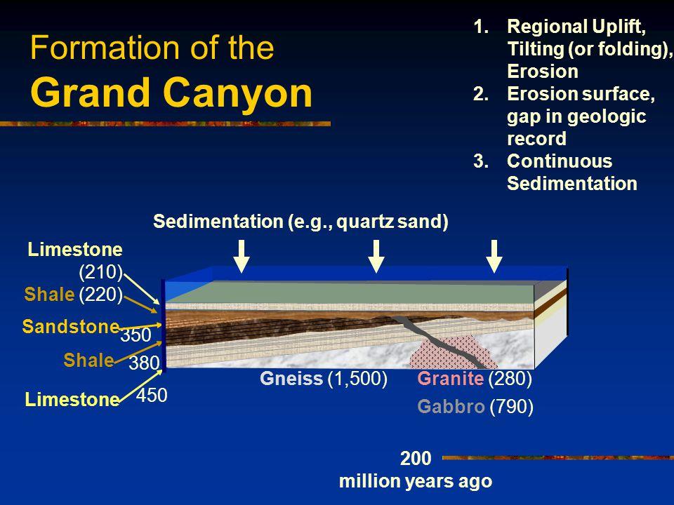 Formation of the Grand Canyon Sedimentation (e.g., quartz sand) Limestone (210) 200 million years ago Shale (220) 1.Regional Uplift, Tilting (or foldi