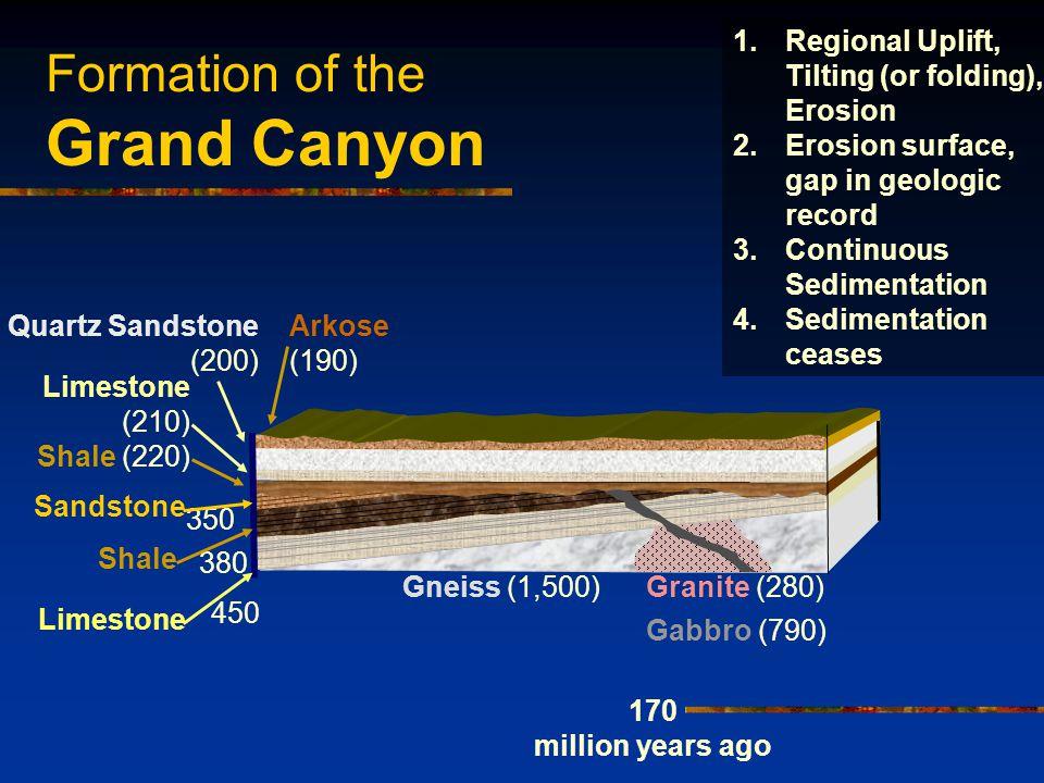 Formation of the Grand Canyon Arkose (190) Shale (220) Limestone (210) Quartz Sandstone (200) 170 million years ago 1.Regional Uplift, Tilting (or fol