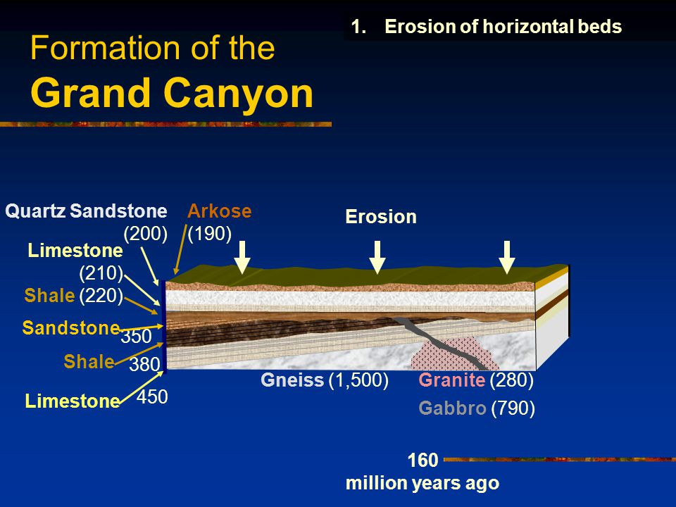 Formation of the Grand Canyon Erosion Arkose (190) Shale (220) Limestone (210) Quartz Sandstone (200) 160 million years ago 1.Erosion of horizontal beds 450 380 350 Sandstone Shale Limestone Gneiss (1,500)Granite (280) Gabbro (790)