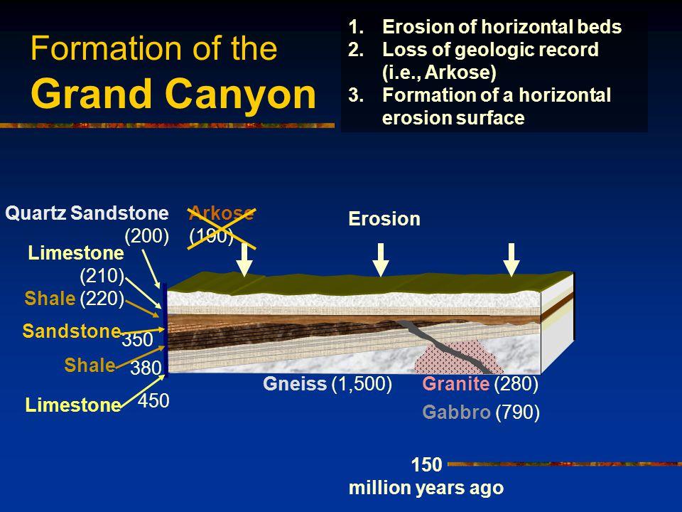 Formation of the Grand Canyon Shale (220) Limestone (210) Arkose (190) Quartz Sandstone (200) 150 million years ago 1.Erosion of horizontal beds 2.Los