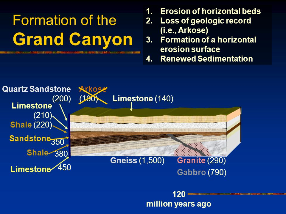 Formation of the Grand Canyon 450 380 350 Sandstone Shale Limestone Shale (220) Limestone (210) Arkose (190) Quartz Sandstone (200) 120 million years ago 1.Erosion of horizontal beds 2.Loss of geologic record (i.e., Arkose) 3.Formation of a horizontal erosion surface 4.Renewed Sedimentation Limestone (140) Gneiss (1,500)Granite (290) Gabbro (790)