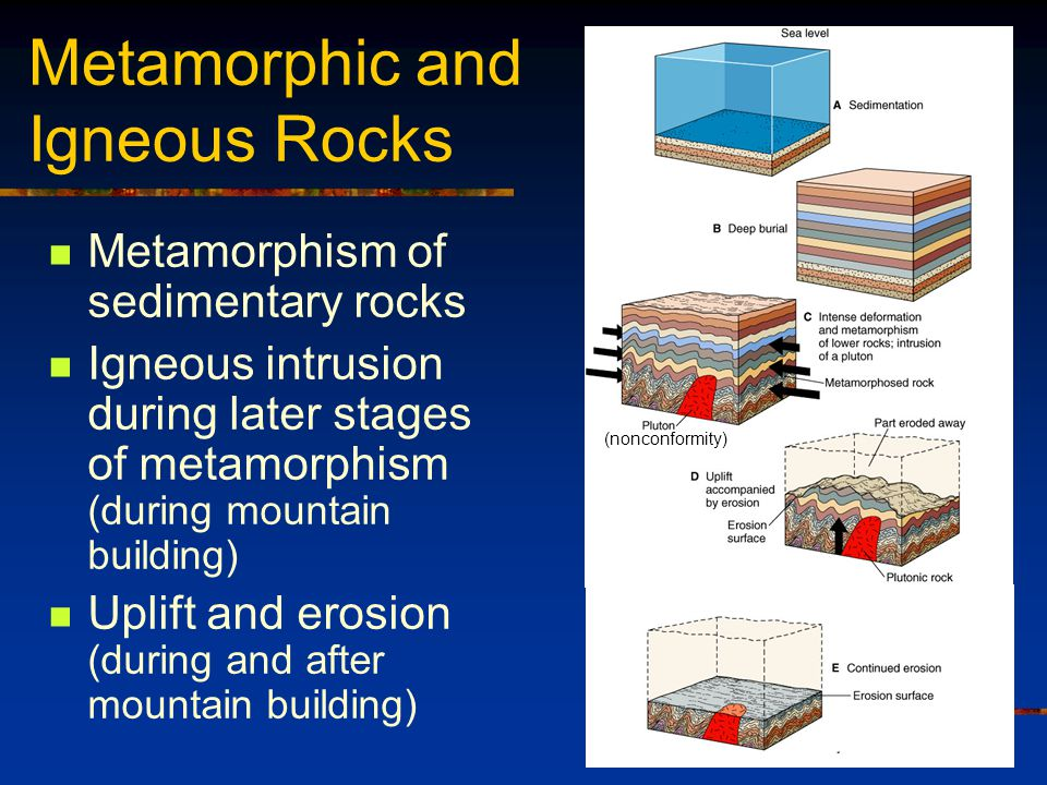 Metamorphic and Igneous Rocks Metamorphism of sedimentary rocks Igneous intrusion during later stages of metamorphism (during mountain building) Uplif
