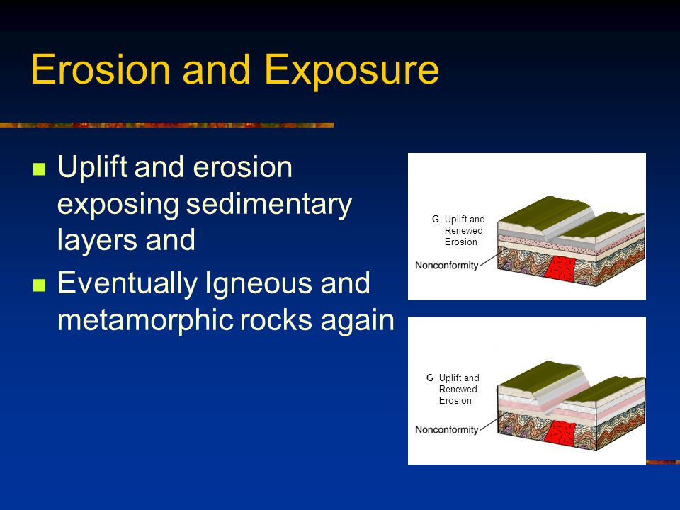 Erosion and Exposure Uplift and erosion exposing sedimentary layers and Eventually Igneous and metamorphic rocks again G Uplift and Renewed Erosion G Uplift and Renewed Erosion