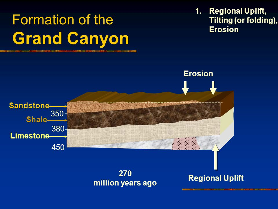 Formation of the Grand Canyon 450 380 350 Sandstone Shale Limestone Regional Uplift Erosion 270 million years ago 1.Regional Uplift, Tilting (or folding), Erosion