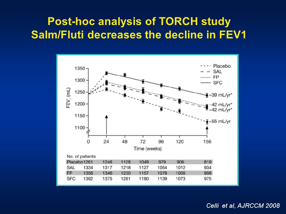 Celli et al, AJRCCM 2008 Post-hoc analysis of TORCH study Salm/Fluti decreases the decline in FEV1