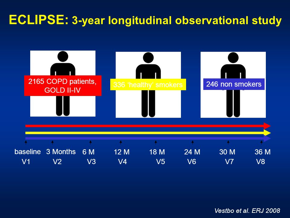 ECLIPSE: 3-year longitudinal observational study Vestbo et al.