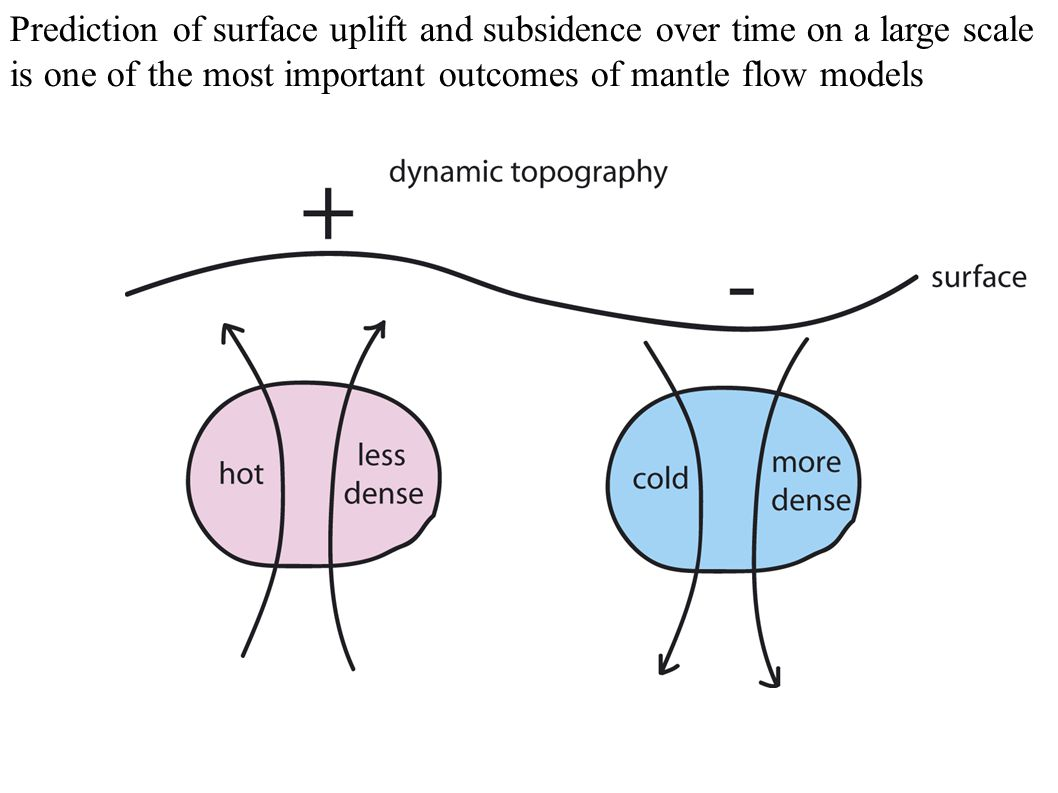 Prediction of surface uplift and subsidence over time on a large scale is one of the most important outcomes of mantle flow models