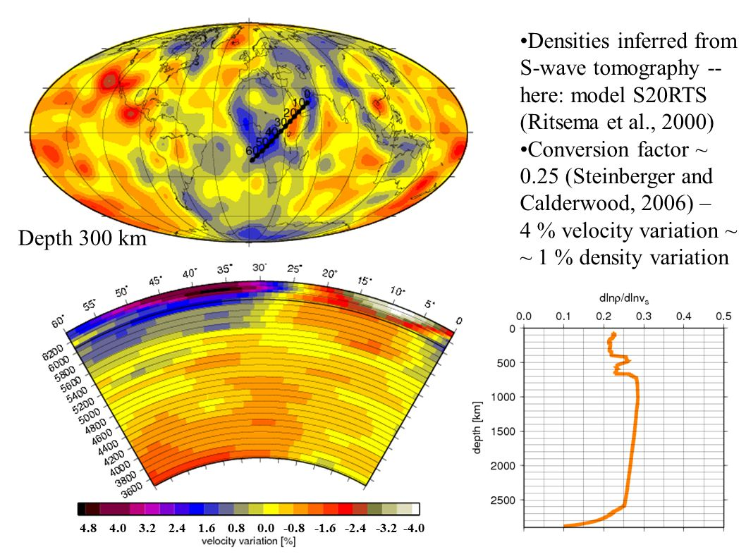 Densities inferred from S-wave tomography -- here: model S20RTS (Ritsema et al., 2000) Conversion factor ~ 0.25 (Steinberger and Calderwood, 2006) – 4