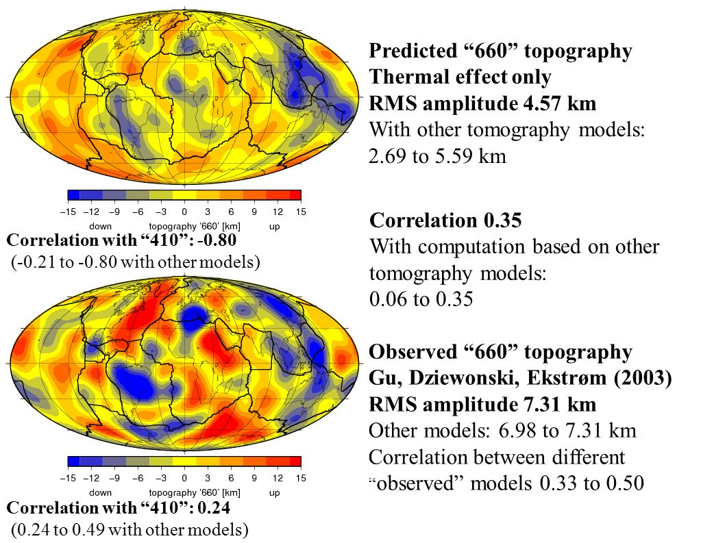 Predicted 660 topography Thermal effect only RMS amplitude 4.57 km With other tomography models: 2.69 to 5.59 km Observed 660 topography Gu, Dziewonski, Ekstrøm (2003) RMS amplitude 7.31 km Other models: 6.98 to 7.31 km Correlation between different observed models 0.33 to 0.50 Correlation 0.35 With computation based on other tomography models: 0.06 to 0.35 Correlation with 410 : -0.80 (-0.21 to -0.80 with other models) Correlation with 410 : 0.24 (0.24 to 0.49 with other models)