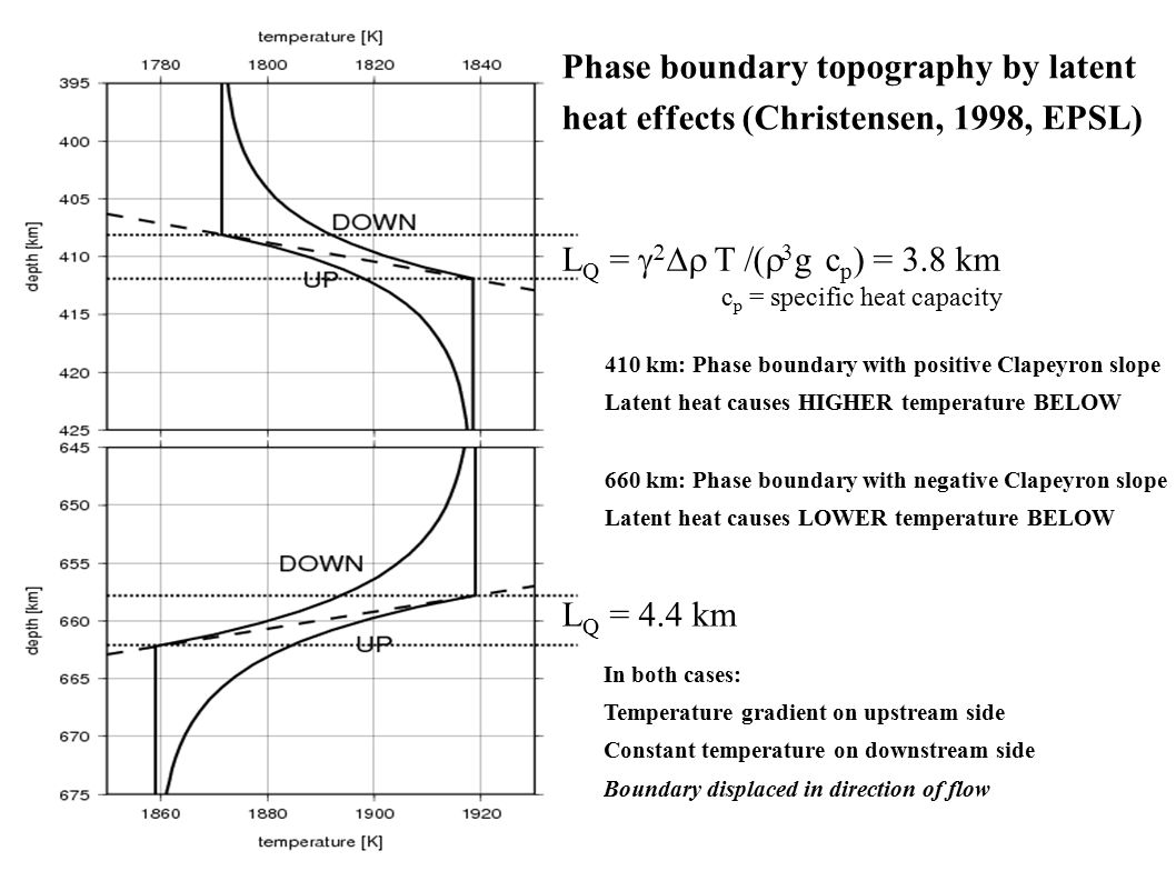 410 km: Phase boundary with positive Clapeyron slope Latent heat causes HIGHER temperature BELOW 660 km: Phase boundary with negative Clapeyron slope