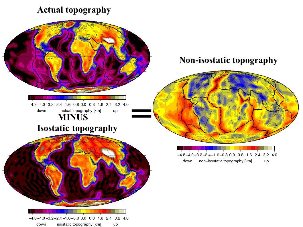 Actual topography MINUS Isostatic topography Non-isostatic topography =