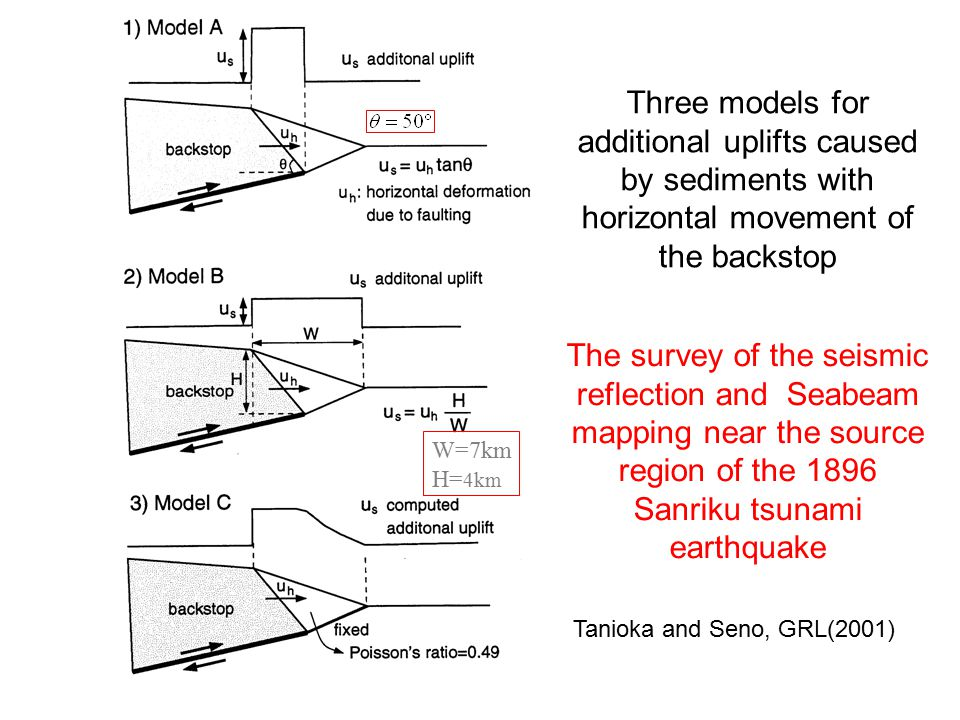 The survey of the seismic reflection and Seabeam mapping near the source region of the 1896 Sanriku tsunami earthquake W=7km H= 4km Three models for additional uplifts caused by sediments with horizontal movement of the backstop Tanioka and Seno, GRL(2001)