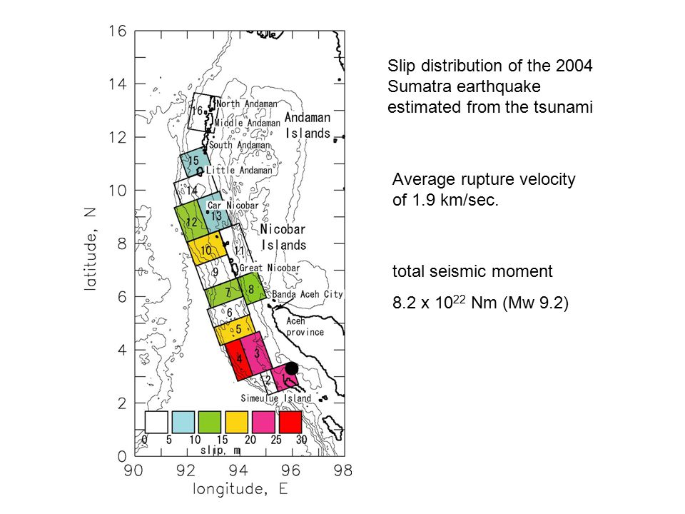Average rupture velocity of 1.9 km/sec.