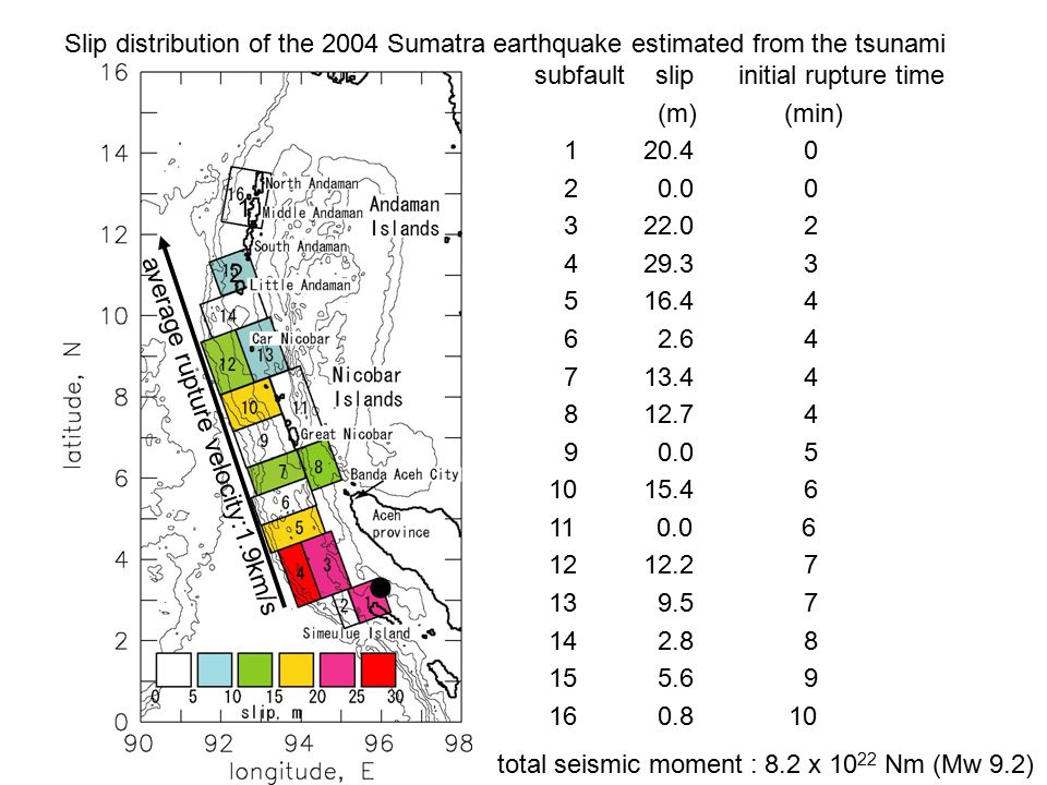 Slip distribution of the 2004 Sumatra earthquake estimated from the tsunami total seismic moment : 8.2 x 10 22 Nm (Mw 9.2) 1 2 subfault slip initial rupture time (m) (min) 1 20.4 0 2 0.0 0 3 22.0 2 4 29.3 3 5 16.4 4 6 2.6 4 7 13.4 4 8 12.7 4 9 0.0 5 10 15.4 6 11 0.0 6 12 12.2 7 13 9.5 7 14 2.8 8 15 5.6 9 16 0.8 10 average rupture velocity:1.9km/s