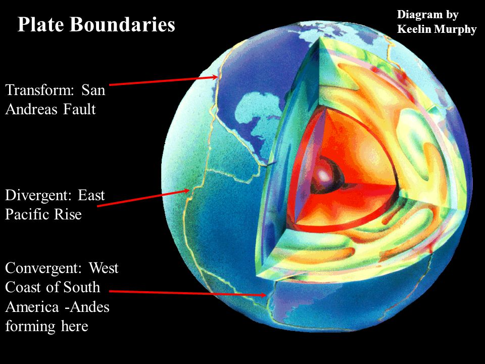 Plate Boundaries Divergent: East Pacific Rise Convergent: West Coast of South America -Andes forming here Transform: San Andreas Fault Diagram by Keelin Murphy
