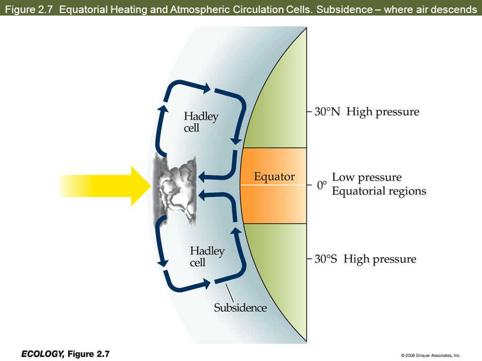 Figure 2.7 Equatorial Heating and Atmospheric Circulation Cells. Subsidence – where air descends