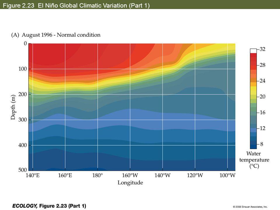 Figure 2.23 El Niño Global Climatic Variation (Part 1)