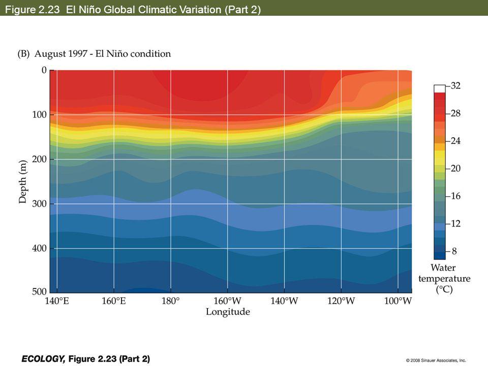 Figure 2.23 El Niño Global Climatic Variation (Part 2)