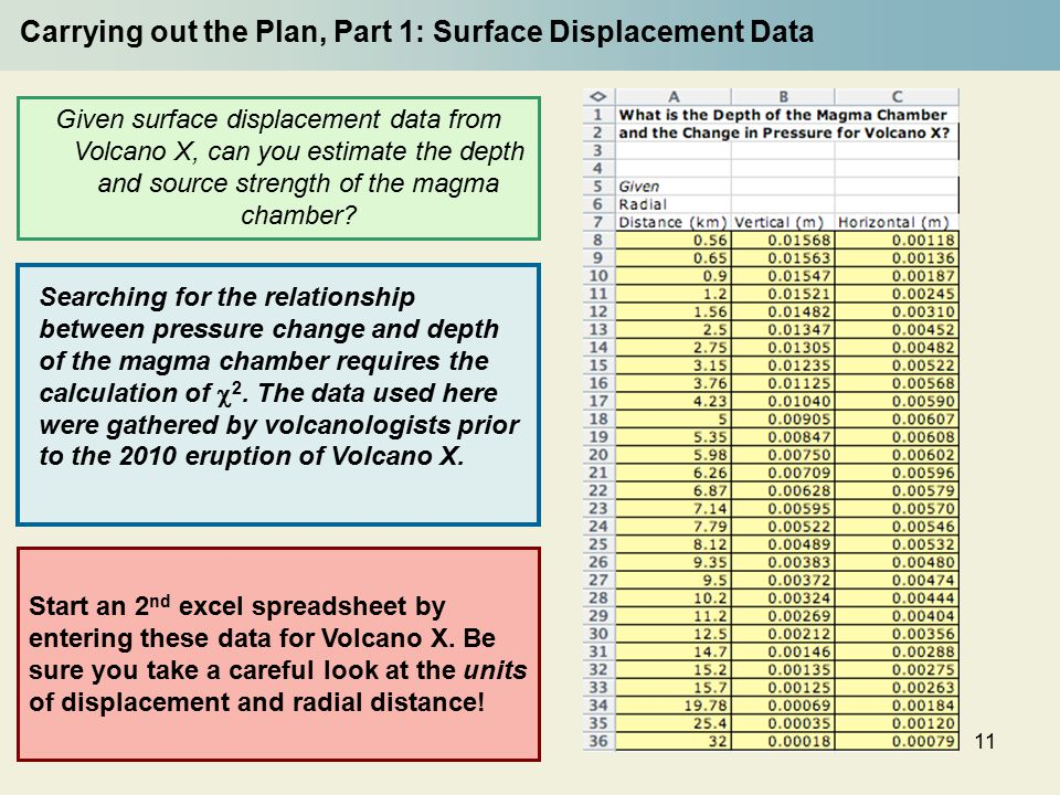 11 Carrying out the Plan, Part 1: Surface Displacement Data Given surface displacement data from Volcano X, can you estimate the depth and source strength of the magma chamber.