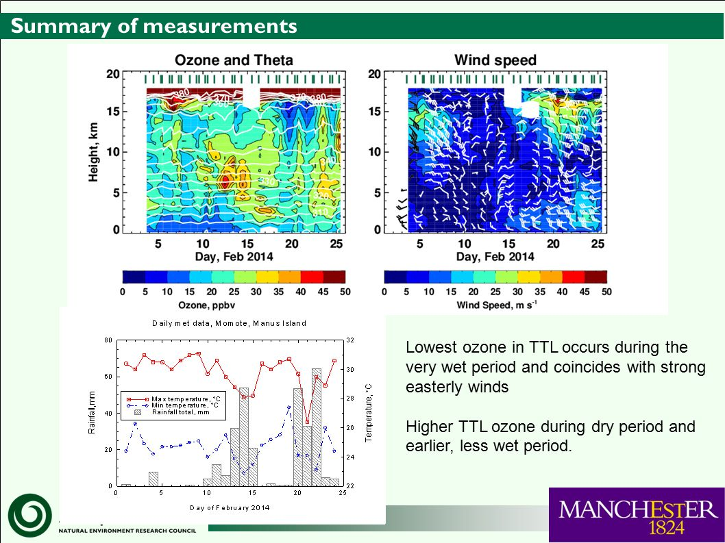 Summary of measurements Lowest ozone in TTL occurs during the very wet period and coincides with strong easterly winds Higher TTL ozone during dry period and earlier, less wet period.