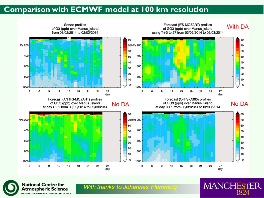 Comparison with ECMWF model at 100 km resolution With DA No DA With thanks to Johannes Flemming