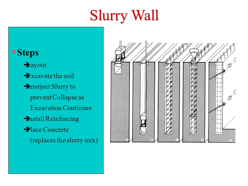 Slurry Wall  Steps  Layout  Excavate the soil  Interject Slurry to prevent Collapse as Excavation Continues  Install Reinforcing  Place Concrete