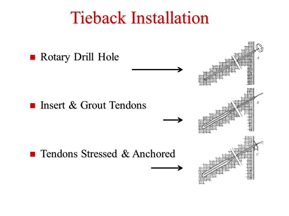 Tieback Installation Rotary Drill Hole Rotary Drill Hole Insert & Grout Tendons Insert & Grout Tendons Tendons Stressed & Anchored Tendons Stressed &