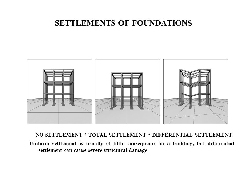 SETTLEMENTS OF FOUNDATIONS NO SETTLEMENT * TOTAL SETTLEMENT * DIFFERENTIAL SETTLEMENT Uniform settlement is usually of little consequence in a buildin