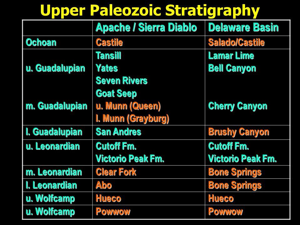 Upper Paleozoic Stratigraphy Apache / Sierra Diablo Delaware Basin OchoanCastileSalado/Castile u.