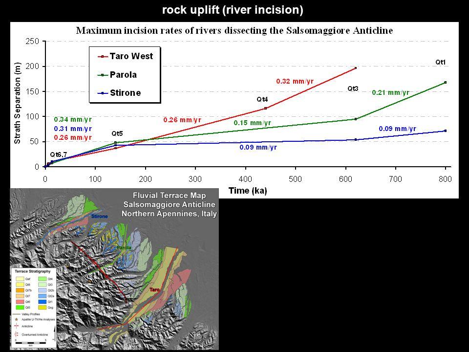 rock uplift (river incision)
