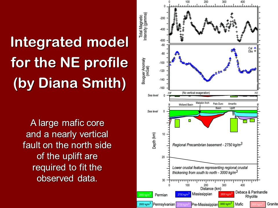 Integrated model for the NE profile (by Diana Smith) A large mafic core and a nearly vertical fault on the north side of the uplift are required to fit the observed data.