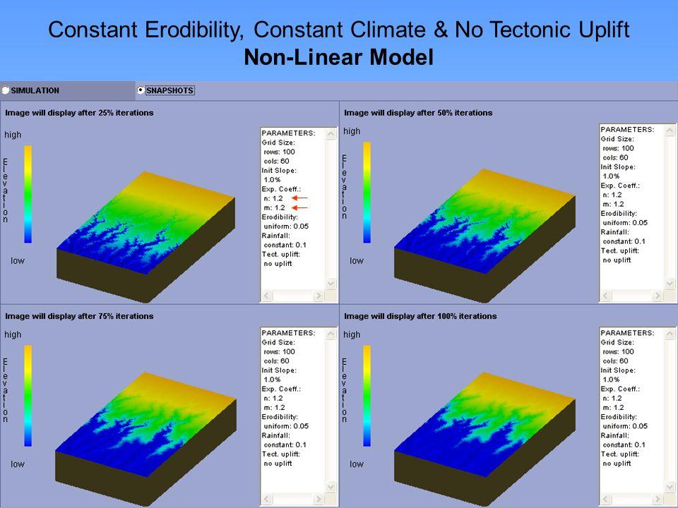 http://www.niu.edu/landform Constant Erodibility, Constant Climate & No Tectonic Uplift Non-Linear Model
