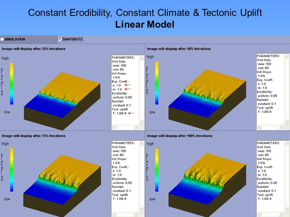 http://www.niu.edu/landform Constant Erodibility, Constant Climate & Tectonic Uplift Linear Model