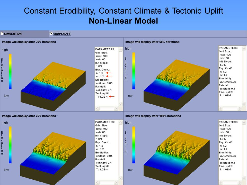 http://www.niu.edu/landform Constant Erodibility, Constant Climate & Tectonic Uplift Non-Linear Model