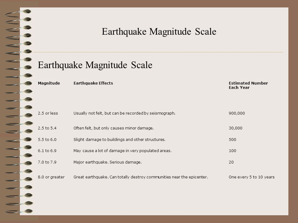 Earthquake Magnitude Scale MagnitudeEarthquake EffectsEstimated Number Each Year 2.5 or lessUsually not felt, but can be recorded by seismograph.900,0