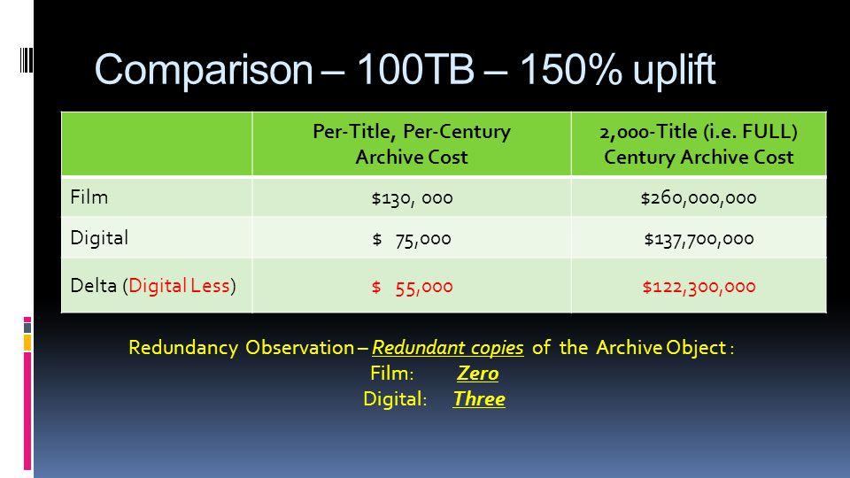 Comparison – 100TB – 150% uplift Per-Title, Per-Century Archive Cost 2,000-Title (i.e.