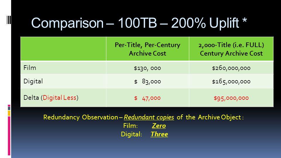 Comparison – 100TB – 200% Uplift * Per-Title, Per-Century Archive Cost 2,000-Title (i.e.